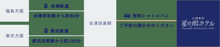 アクセスマップ:福島方面からお越しのお客様は会津若松駅から会津鉄道にて約80分〜会津田島駅、東京方面からお越しのお客様は東武浅草駅から東武鉄道にて約180分〜会津田島駅。会津田島駅からホテルまでは無料シャトルバスが利用可能です。ご予約の際お申付ください。